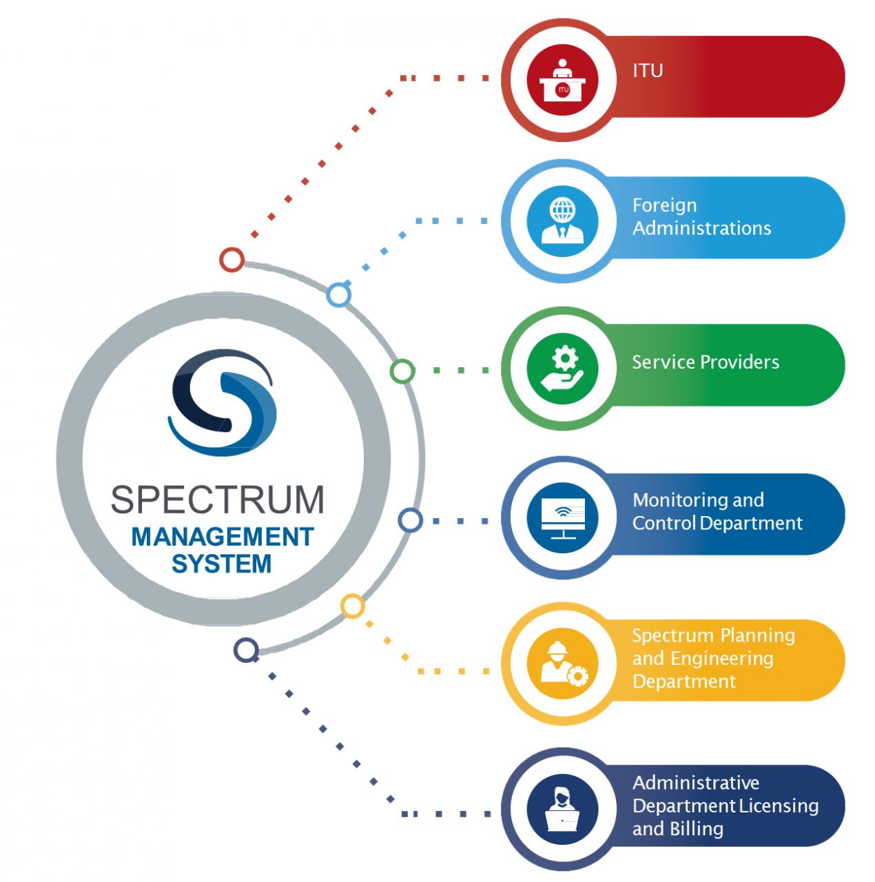 diagram of roles of a spectrum management tools.